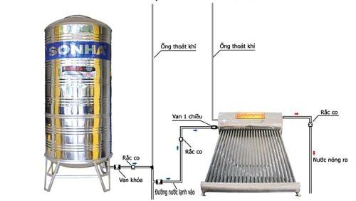 Lắp ống thông hơi cho bồn nước máy năng lượng mặt trời