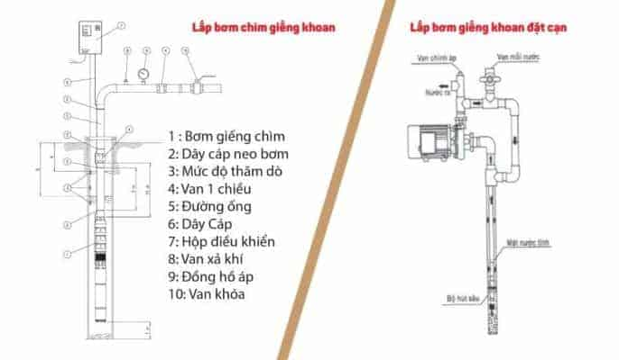 Phân biệt 2 cách lắp bơm giếng khoan sâu là đặt bơm chìm hoặc đặt trên cạn