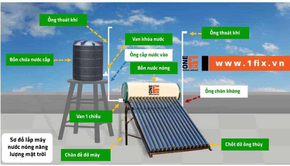 sơ đồ lắp máy nước nóng năng lượng mặt trời
